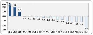 울산, 인구 절벽 가속화 … 순 유출 '역대 최대'